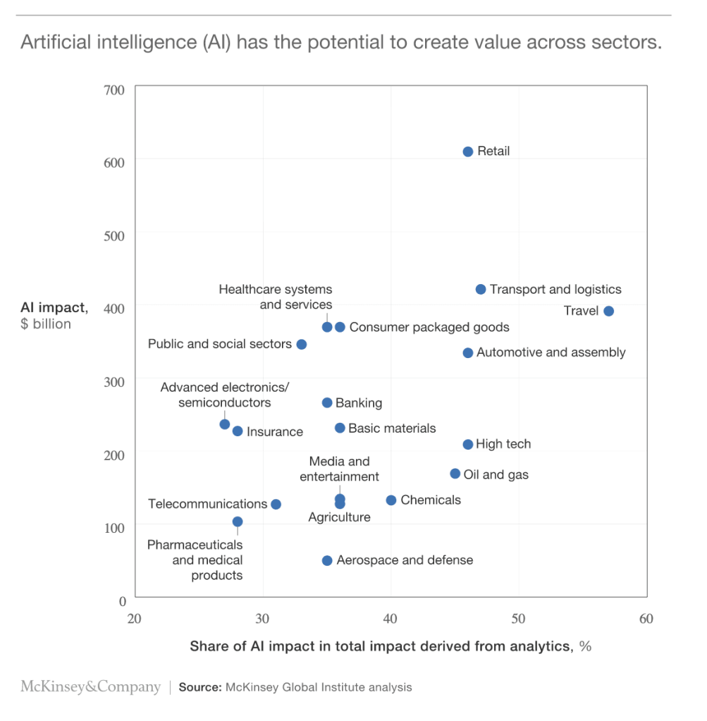Artificial intelligence (Al) has the potential to create value across sectors.  Al impact,  $ billion  700  500  400  Healthcare systems  and services  Public and social sectors  300  Advanced electronics/  semiconductors  Retail  Transport and logistics  Travel  Consumer packaged goods  Automotive and assembly  Banking  Basic materials  Insurance  Media and  entertainment  High tech  O Oil and gas  100  20  Telecommunications  Pharmaceuticals  and medical  products  30  Chemicals  Agriculture  Aerospace and defense  40  50  60  McKinsey&Company  Share of Al impact in total impact derived from analytics, %  Source: McKinsey Global Institute analysis